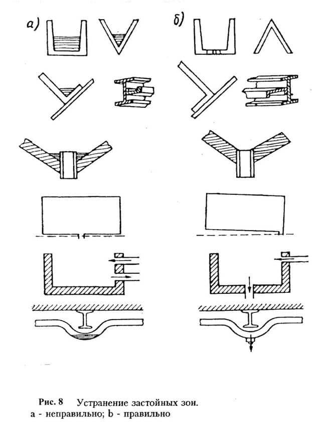 Технологическая Инструкция Роснефть
